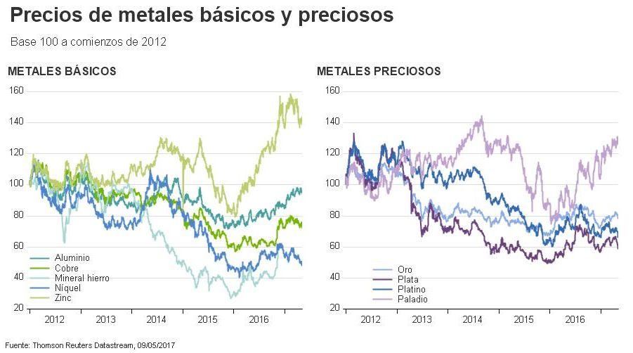 Importaciones chinas hunden precios del cobre a mínimos de 4 meses