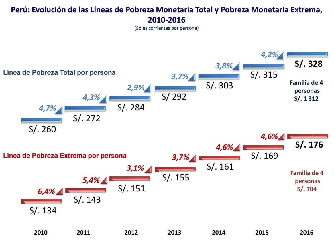 264000 personas salieron de la pobreza en el 2016, según INEI — Perú