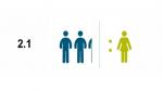 Censo I+D: Por cada mujer investigadora en el país, existen 2.1 hombres investigadores - Noticias de inei