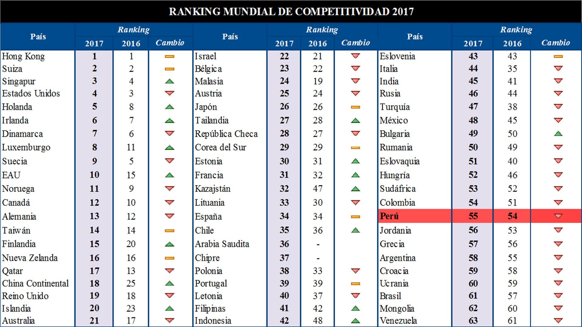 Los 10 países con mayor competitividad, según ránking mundial