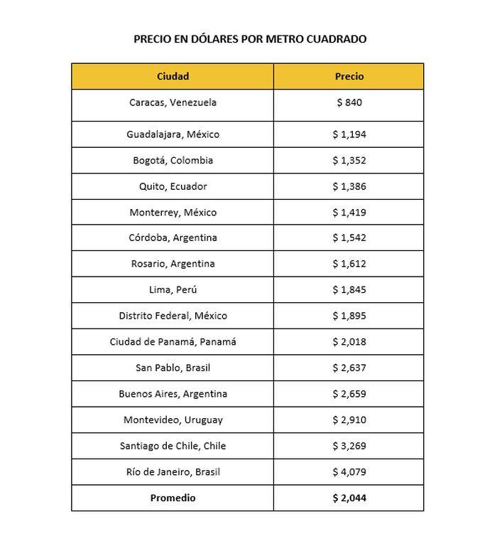 precio de viviendas cu nto cuesta el m2 en las ciudades