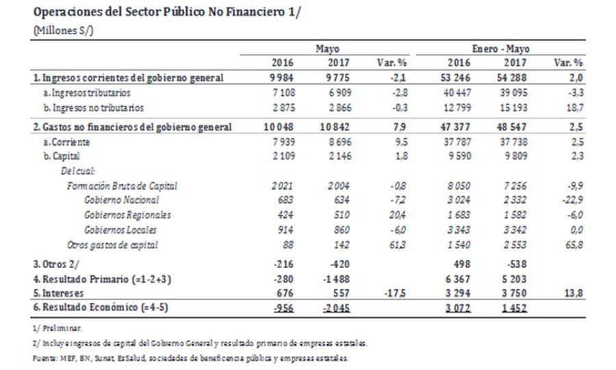 Déficit fiscal anualizado llegó a 2,7% del PBI en mayo — BCR