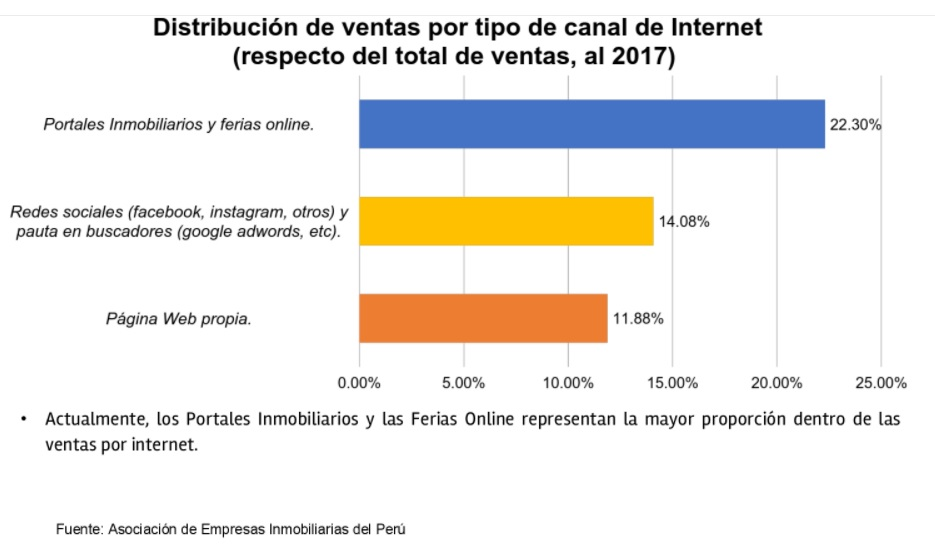 Feria inmobiliaria online ofrecerá 14000 viviendas