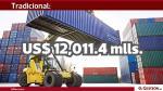 """Las cifras en rojo y azul que grafican las principales exportaciones del Perú"""" - Noticias de mineria"""