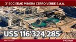 Minería en el Perú: ¿Cuáles son las empresas que más invirtieron entre enero y mayo? - Noticias de mem