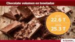 ¿Cuáles son las marcas de chocolate que dominan el mercado peruano? - Noticias de marcas